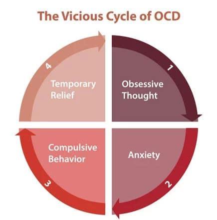 DOC-disturbo ossessivo compulsivo